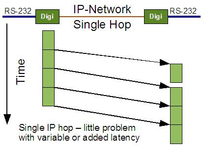 Diagram shows less variability with single IP hop